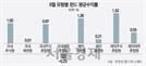 [에셋+ 한눈에 보는 펀드]북핵 위기 속 국내주식형 자금 924억 이탈