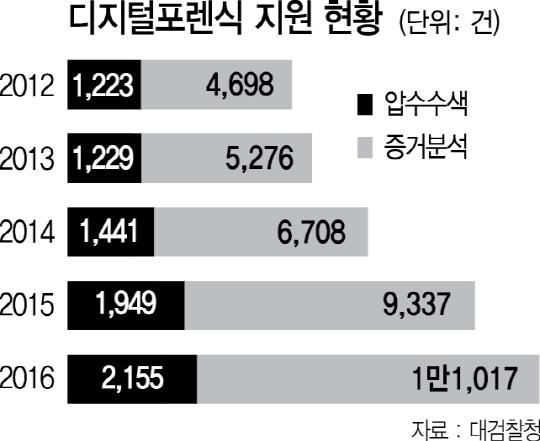 디지털증거 급증...檢 포렌식팀 전국청 확대