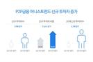 """어니스트펀드 """"1분기 대비 3분기 신규투자자 4배 증가"""""""