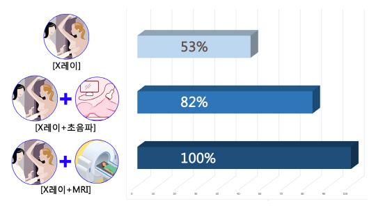 빠른 초경에 늦은 첫 출산...유방암 환자 늘어난다
