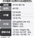 [펀드줌인-한국밸류10년투자100세행복펀드] 저평가 기업 집중투자...5년 84% 수익