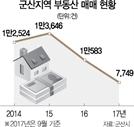 ['눈물의 군산' 가보니] 2008년 땅값 상승률 1위 군산, 올핸 최하위권