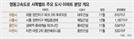 [머니+]영동고속도로 서쪽벨트 경기 주요도시도 주목을