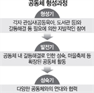 """[경기도 '따복공동체' 3년 평가] 2,466곳에 소통·나눔의 주민 공동체...""""일자리도 생겼어요"""""""