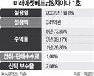 [펀드줌인-미래에셋베트남&차이나1호]  中·베트남 업종 대표주에 투자...5년 수익률 74%