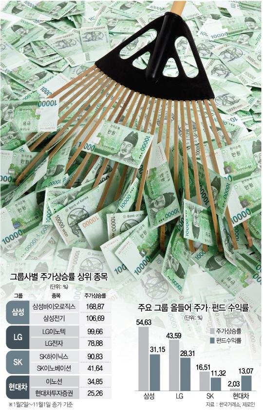 코스피 연일 랠리...삼성·LG그룹 웃고 현대차그룹 울었다