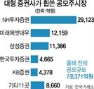 [에셋+] IPO 주관' 대형 증권사로 쏠림 심화
