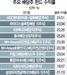 [에셋+] 유망 배당주 펀드 TOP 10  'HDC현대히어로' 연 수익률 28% 최고