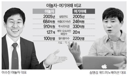 형사사건까지 불러온 숙박앱 선두경쟁