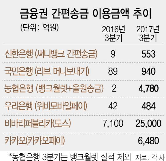 모바일 간편송금 전쟁서 핀테크가 '완승'
