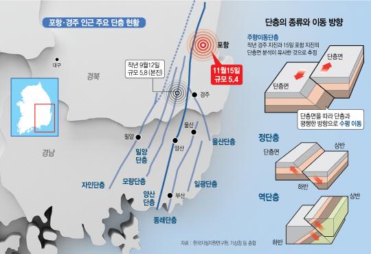 [포항 5.4 강진...한반도 대지진 공포] 동일본 대지진 이후 지각 교란...'최대 7.0 강진 언제든 올수도'