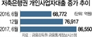 가계빚 죄자 저축銀 자영업 대출 급증... '풍선효과' 현실화