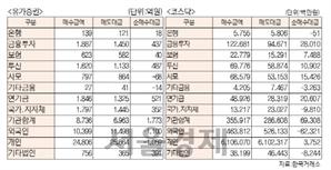 [표]투자주체별 매매동향(11월 24일-최종치)
