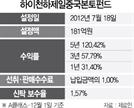 [펀드줌인-하이천하제일중국본토펀드] 성장성 높은 중국 소비업종 투자...5년 수익률 120%