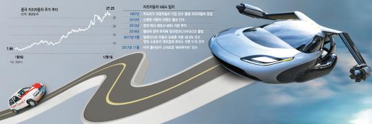 [글로벌 What-中지리자동차] 공유·자율주행·플라잉카까지 꿀꺽…'자동차 제국' 향해 무한질주