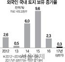 외국인 보유 토지 증가폭 둔화