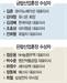 [54회 무역의 날-금탑산업훈장 ]김준 SK이노베이션 대표, 생산원가 절감 등 '에너지 보국' 힘써