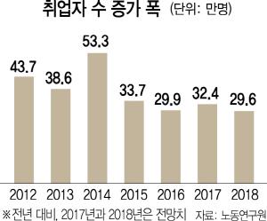 내년 고용시장 '인구재앙' 본격화