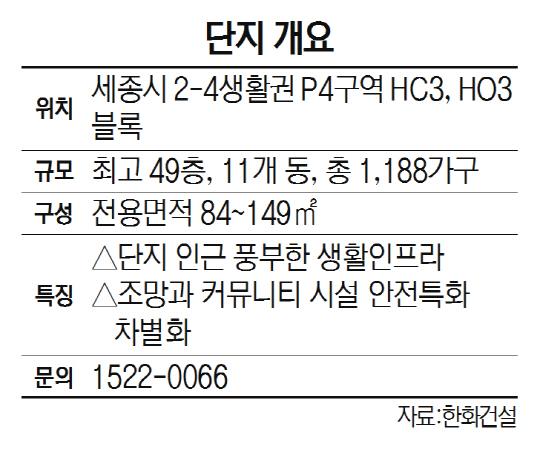 [추위 잊은 연말 분양대전] 한화·신동아·모아종합건설 컨소시엄 '세종 리더스포레'
