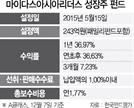 [펀드줌인-마이다스 아시아리더스성장주펀드] 亞太 강소기업 100곳 분산투자...1년 수익률 37%