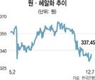 연금개혁 좌초 위기에...브라질채권 투자자들 '울상'