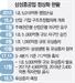 """[이슈&스토리]삼성重 결국 사장 교체...순환휴직·현장직원엔 """"연차 써라"""" 권고"""