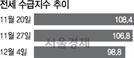 '입주물량폭탄' 맞은 경기도
