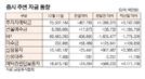 [표]증시 주변 자금 동향(12월 11일)