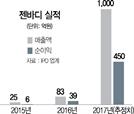 젠바디 몸값 1,500억 →1조...기관 덩달아 '즐거운 비명'