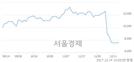 (유)삼성중공업, 장중 신저가 기록.. 7,460→7,450(▼10)