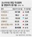 """15일부터 13개종목 코스닥150 신규편입...""""연기금 투자 기대주 골라라"""""""