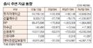 [표]증시 주변 자금 동향(12월 13일)
