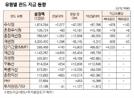 [표]유형별 펀드 자금 동향(12월 13일)