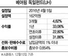 [펀드줌인-베어링독일펀드] 국내 유일 獨 액티브펀드...올 수익률 19% 넘어