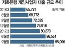 가계대출 총량규제 풍선효과…저축銀 자영업자대출 석달새 10%↑