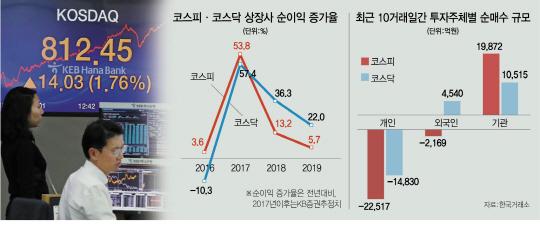 코스닥, 첫날에 800 돌파...새해 증시 '1월 효과' 기대 커진다
