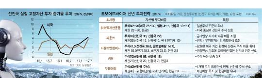 선진국 주목하는 로보어드바이저...'日 주식비중 늘려라'