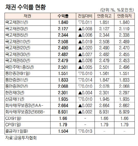 [표]채권 수익률 현황(1월 3일)