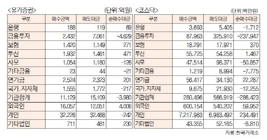 [표]투자주체별 매매동향(1월 3일-최종치)