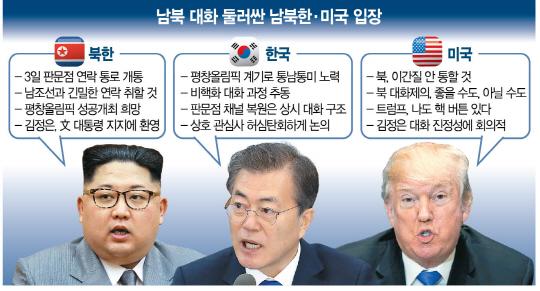 [北 대화 제스처에 시각차 드러낸 한미] 대화 속도내는 韓·제재 고수하는 美...'살얼음판 동맹'