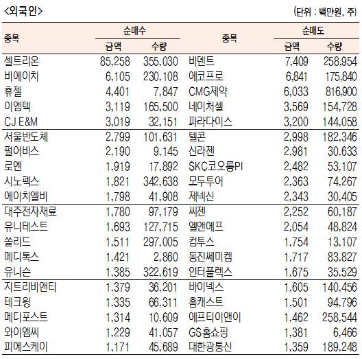 [표]코스닥 기관·외국인·개인 순매수·도 상위종목(1월 3일-최종치)