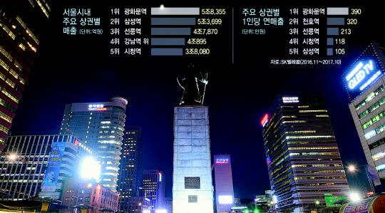 5조8,000억…강남 제친 광화문 상권