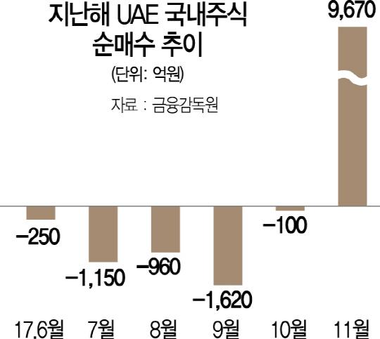 UAE 지난해 11월 돌연 1조 순매수 이유는