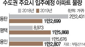 결국...동탄·용인·평택 '입주폭탄' 터졌다