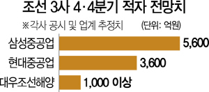 [단독]대우조선 4분기 적자·삼성重 2,500명 추가감원