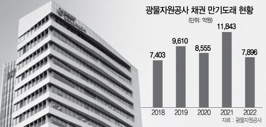 [단독]파산 땐 국내 산업기반 '흔들' …딜레마 빠진 광물공사 生死