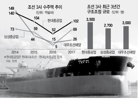 일감 절벽·원자재 상승…조선 '생존의 한해'