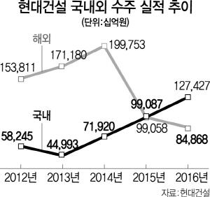 현대건설 신임 대표 박동욱..차세대 성장엔진 발굴 특명