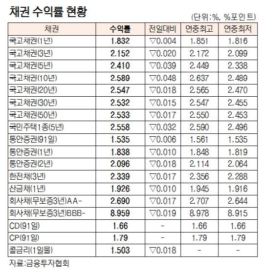 [표]채권 수익률 현황(1월 11일)