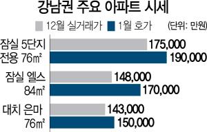 정부 압박에 되레 공급 부족 심화...재건축 외 일반 아파트 동반 상승